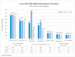 Miercom Tests Endorse Cisco 1000 Series Isrs Ipsec