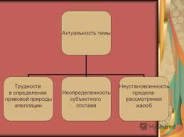 Презентация на тему Тема кандидатской диссертации Пересмотр  2 Актуальность темы Трудности в определении