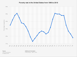 U S Poverty Rate By Year 1990 2017 Statista