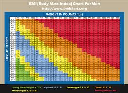 Bmi Men Chart Omfar Mcpgroup Co