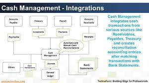 Project Management Process Flow Chart Pdf 20 Specific Flow Chart For Bank Management System