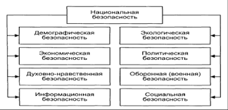 Курсовая работа Экономическая безопасность сущность методы  Структура национальной безопасности