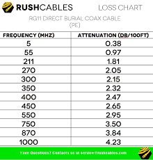 Coax Cable Specifications Chart Rg11 Direct Burial Coax Cable Per Ft