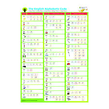 Letters And Sounds Chart Oxford Reading Tree Floppys Phonics Sounds And Letters Poster Pack