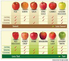 Apple Variety Chart The Big Apple Brighter Bites