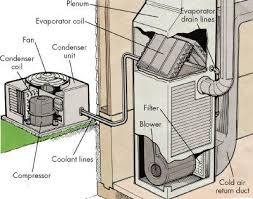 ac unit cost. your air conditioning (ac) condenser is the coil inside large unit (equipment ac cost o