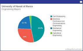 Info On Engineering At University Of Hawaii At Manoa Grad