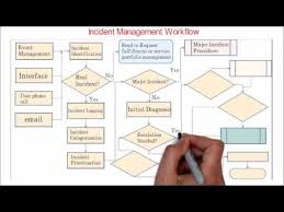 Incident Management Flow Chart 32 Itil Incident Management Overview Workflow Youtube