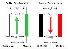 Complete Candlestick Chart Steve Nison Mt4 Chart Pattern
