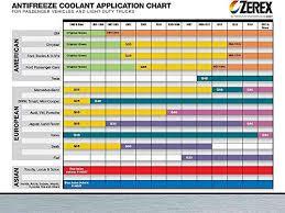 Valvoline Zerex Dex Cool Antifreeze Coolant Concentrated