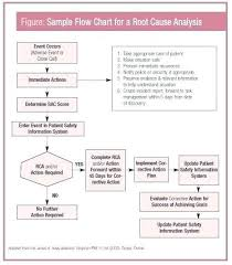 Root Cause Analysis For Accident Template Example Depth Charts Flow