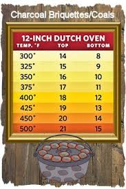 Dutch Oven Cooking Chart Easy Dutch Oven Apple Cinnamon Rolls Nurse Frugal