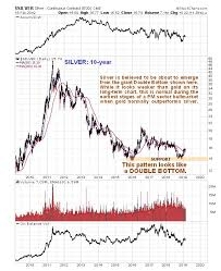 Gold And Silver Charts Silver Charts Not Looking As Strong As Gold Charts