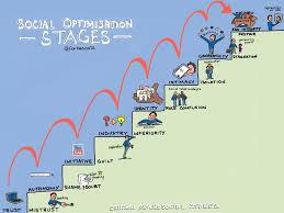 Erik Eriksons Developmental Stages Educationresearchblog