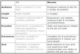 Importance Of A Resume What Difference Between Resume And Cv
