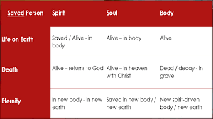 Spirit Soul Body Chart A Summary Of The 3 Parts Of A Person