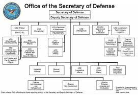 Pentagon Leadership Chart Osd Org Chart Armed Forces Secretary Executive Branch