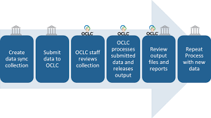 Data Sync Workflow For Data Sync Collections Oclc Support