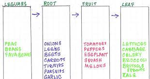 Crop Rotation Chart Greg On Gardening Crop Rotation The Four Crop Method