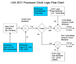 intel x  system designthis diagram is intended to show logical relationships and not actual signal flows  in the processor  since intel hasn    t published sufficient information