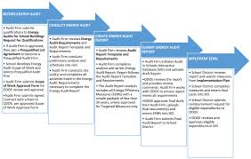 How To Do A Chart Audit State Of Oregon Energy In Oregon Audit Requirements