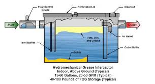 Grease Interceptors Grease Traps Grease Trap Types