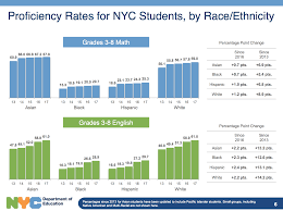 let s not be fooled by de blasio s solution to diversity problem in elite nyc high s