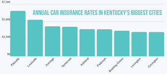Compare kentucky health insurance plans with free quotes from ehealth! Kentucky Auto Insurance Rates Proven Guide