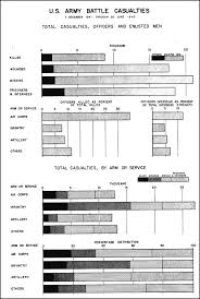 Battle Of The Bulge Casualties Chart Hyperwar Us Army In Wwii Biennial Reports Of The Chief Of