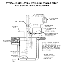 similiar sump pump plumbing diagram keywords installation diagram for zoeller home guard® max backup sump pump