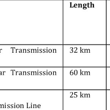 Acsr Conductor Size Chart Pdf Application Of High Capacity Conductors For Uprating Of