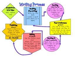 Writing Process Flowchart Flowchart In Word