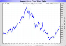 Silver Chart Uk Compared To Gold Uk Property Is Starting To Look Expensive