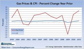 Charting The Dramatic Gas Price Rise Over The Last Decade