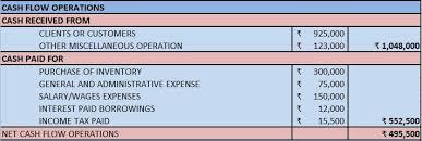 What Is A Cash Flow Report Download Cash Flow Statement Excel Template Exceldatapro