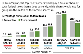 Trump S New Tax Plan Chart How To Prepare For Trumps Middle Class Tax Hike Financial