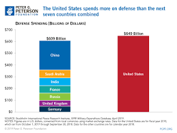Defense Budget Chart U S Defense Spending Compared To Other Countries