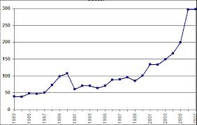 Brazil Population Chart Population