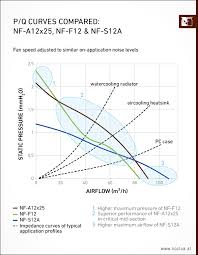 Fan Curve Chart Nf A12x25 Performance Comparison To Nf F12 And Nf S12a