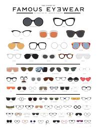 Glasses And Face Shape Chart Sunglasses Types Sada Margarethaydon Com