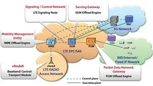 lte network architecture diagram this diagram from juniper networks shows the relationship of the lte radio access network ran to the lte evolved packet core system architecture evolution