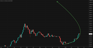 Warp Speed Chart Bitcoin Is Accelerating Into Warp Speed For Bitstamp