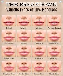 Lip Piercing Gauge Size Chart Lip Labret Piercing Information Aftercare