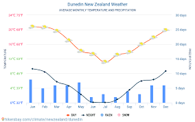 Dunedin New Zealand Weather 2020 Climate And Weather In