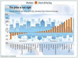 Real Estate Value History Chart Chart Of The Day The Most Overvalued And Undervalued