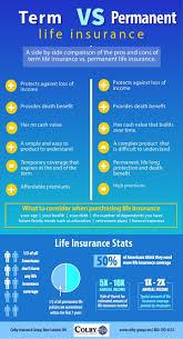 termvanentlifeinsurance permanent life insuranceblog entry
