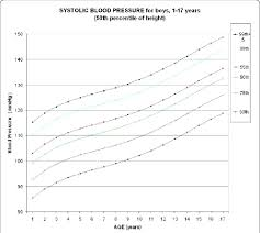 Abstract P18 Update Of Chart For Systolic Blood Pressure