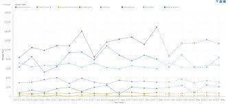 Cognos Line Chart Cognos Analytics Forecasting Overview Ibm Blueview