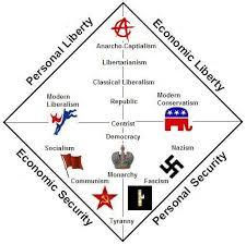 Nolan Chart Political Ideology Classical Liberalism