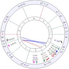 Russia Horoscope Russia Natal Chart Mundane Astrology